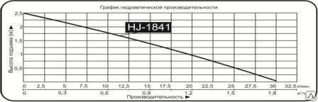 """Насос фонтанный """"Vodotok"""" модель HJ-1841"""